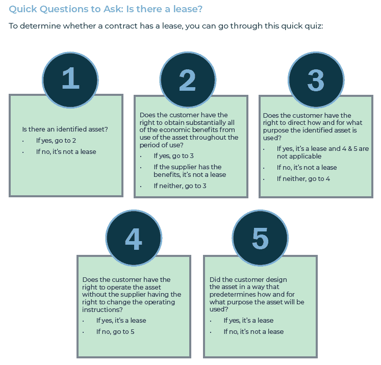 Quick Questions to Ask: Is there a lease?